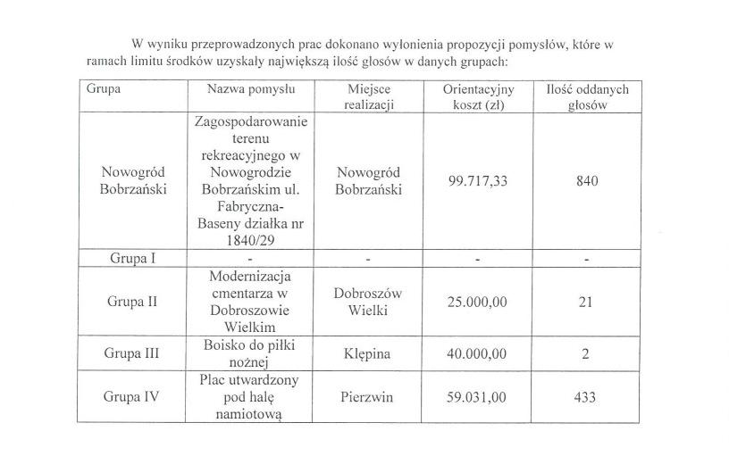 tabela z wynikami przc Komisji-Pomysł do budżetu 2018